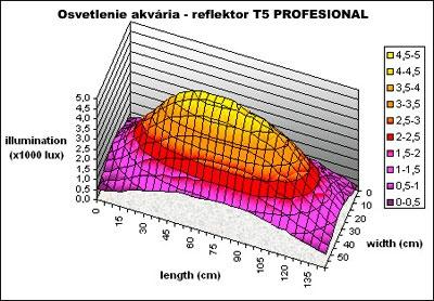 Osvetlenie akvaária - odrazový reflektor T5 PROFESIONAL